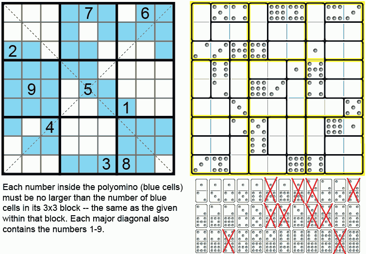Figure 10. (a) Magic Sudoku, by Alexandre Owen Muniz (b) Domino Sudoku by Ed Pegg Jr. Use all the dominoes to make Sudoku.